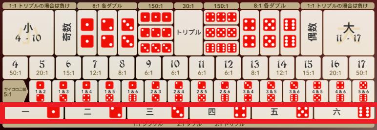 シックボー 1つ1つの数字の賭け方